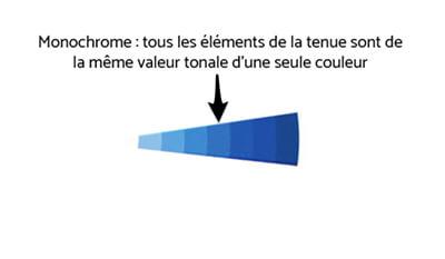 couleurs - monochrome